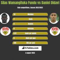 Silas Wamangituka Fundu vs Daniel Didavi h2h player stats