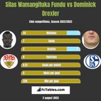Silas Wamangituka Fundu vs Dominick Drexler h2h player stats