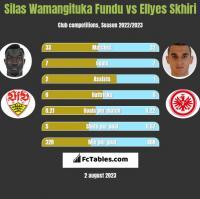 Silas Wamangituka Fundu vs Ellyes Skhiri h2h player stats