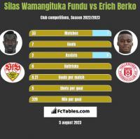 Silas Wamangituka Fundu vs Erich Berko h2h player stats
