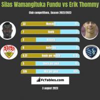 Silas Wamangituka Fundu vs Erik Thommy h2h player stats