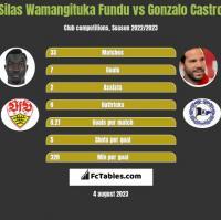 Silas Wamangituka Fundu vs Gonzalo Castro h2h player stats