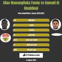 Silas Wamangituka Fundu vs Hamadi Al Ghaddioui h2h player stats