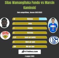 Silas Wamangituka Fundu vs Marcin Kamiński h2h player stats
