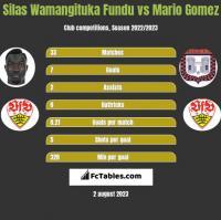 Silas Wamangituka Fundu vs Mario Gomez h2h player stats