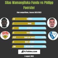 Silas Wamangituka Fundu vs Philipp Foerster h2h player stats