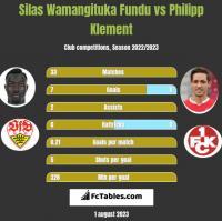 Silas Wamangituka Fundu vs Philipp Klement h2h player stats