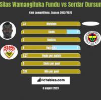 Silas Wamangituka Fundu vs Serdar Dursun h2h player stats