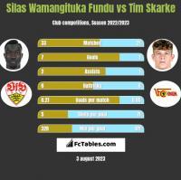 Silas Wamangituka Fundu vs Tim Skarke h2h player stats