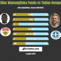 Silas Wamangituka Fundu vs Tobias Kempe h2h player stats