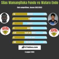 Silas Wamangituka Fundu vs Wataru Endo h2h player stats