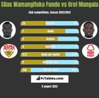 Silas Wamangituka Fundu vs Orel Mangala h2h player stats