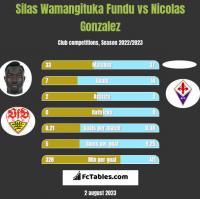 Silas Wamangituka Fundu vs Nicolas Gonzalez h2h player stats