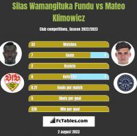 Silas Wamangituka Fundu vs Mateo Klimowicz h2h player stats