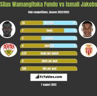 Silas Wamangituka Fundu vs Ismail Jakobs h2h player stats