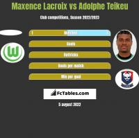 Maxence Lacroix vs Adolphe Teikeu h2h player stats
