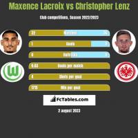 Maxence Lacroix vs Christopher Lenz h2h player stats
