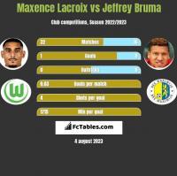 Maxence Lacroix vs Jeffrey Bruma h2h player stats