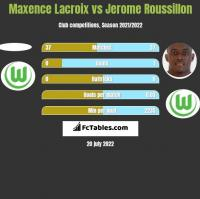 Maxence Lacroix vs Jerome Roussillon h2h player stats