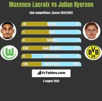 Maxence Lacroix vs Julian Ryerson h2h player stats