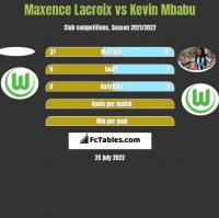 Maxence Lacroix vs Kevin Mbabu h2h player stats