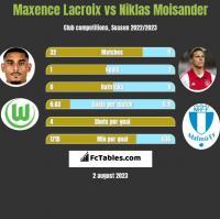 Maxence Lacroix vs Niklas Moisander h2h player stats
