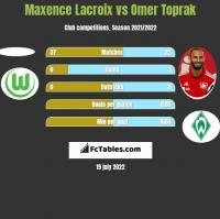 Maxence Lacroix vs Omer Toprak h2h player stats