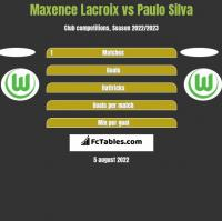 Maxence Lacroix vs Paulo Silva h2h player stats
