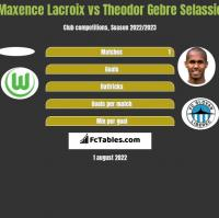 Maxence Lacroix vs Theodor Gebre Selassie h2h player stats