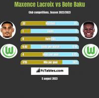 Maxence Lacroix vs Bote Baku h2h player stats
