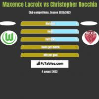 Maxence Lacroix vs Christopher Rocchia h2h player stats