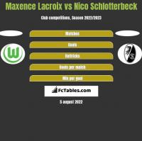 Maxence Lacroix vs Nico Schlotterbeck h2h player stats