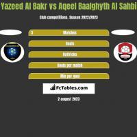 Yazeed Al Bakr vs Aqeel Baalghyth Al Sahbi h2h player stats