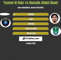 Yazeed Al Bakr vs Hussain Abdul Ghani h2h player stats