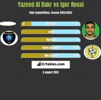 Yazeed Al Bakr vs Igor Rossi h2h player stats