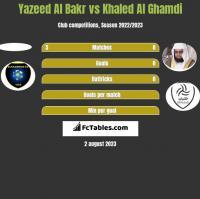 Yazeed Al Bakr vs Khaled Al Ghamdi h2h player stats