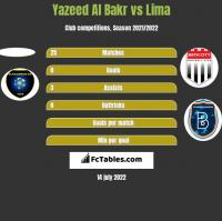Yazeed Al Bakr vs Lima h2h player stats