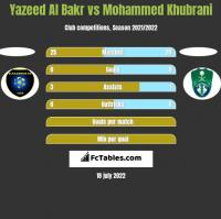 Yazeed Al Bakr vs Mohammed Khubrani h2h player stats