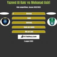 Yazeed Al Bakr vs Mohanad Asiri h2h player stats