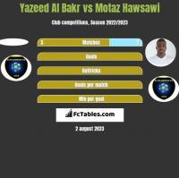 Yazeed Al Bakr vs Motaz Hawsawi h2h player stats