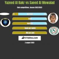 Yazeed Al Bakr vs Saeed Al Mowalad h2h player stats