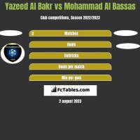 Yazeed Al Bakr vs Mohammad Al Bassas h2h player stats