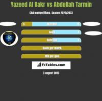 Yazeed Al Bakr vs Abdullah Tarmin h2h player stats