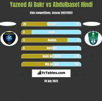 Yazeed Al Bakr vs Abdulbaset Hindi h2h player stats