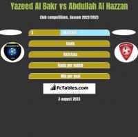 Yazeed Al Bakr vs Abdullah Al Hazzan h2h player stats
