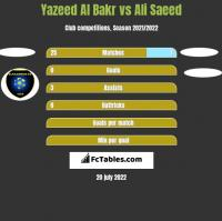 Yazeed Al Bakr vs Ali Saeed h2h player stats