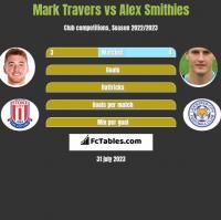 Mark Travers vs Alex Smithies h2h player stats