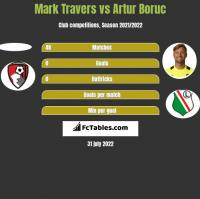 Mark Travers vs Artur Boruc h2h player stats
