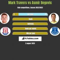 Mark Travers vs Asmir Begović h2h player stats