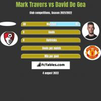Mark Travers vs David De Gea h2h player stats